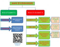 赤峰市中考网上报名系统入口http;//www1.nm.zsks.cn/zzweb/